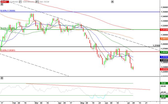 EURUSD : trader le procès-verbal du FOMC