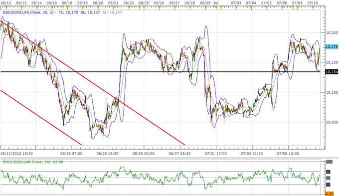 L'USD va tenir son range avant le procès-verbal du FOMC, davantage de force du JPY attendue