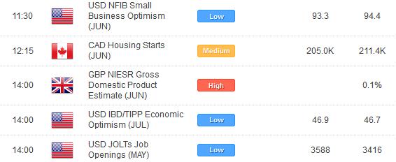 Relâchement du sentiment baissier à court terme alors que la tension baisse au niveau des rendements européens