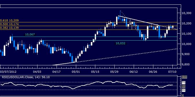Rapport technique classique concernant le dollar US, 07.10.2012 (10 juillet 2012)