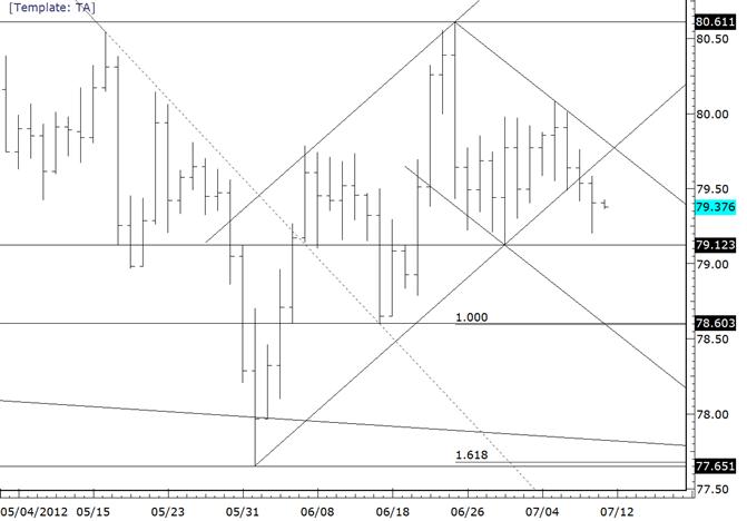 USDJPY Pressing Lower End of Range Before Bank of Japan