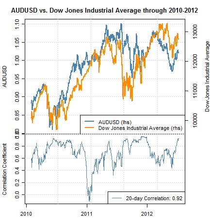 La corrélation du dollar australien au Dow Jones est cruciale pour les prévisions