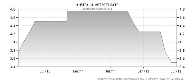 AUDUSD_Poised_for_Employment_Data_body_Australia_Interest_Rate.png, AUDUSD Poised for Employment Data