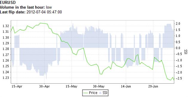 EUR/USD-Analyse: Intraday-Trendreversal im EUR/USD, SSI signalsiert weiterhin fallende Kurse