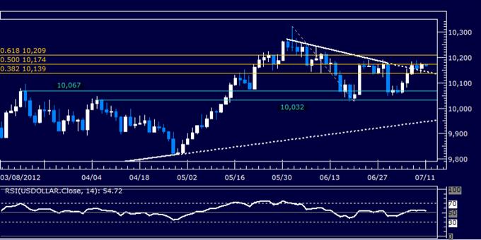 US Dollar Classic Technical Report 07.11.2012