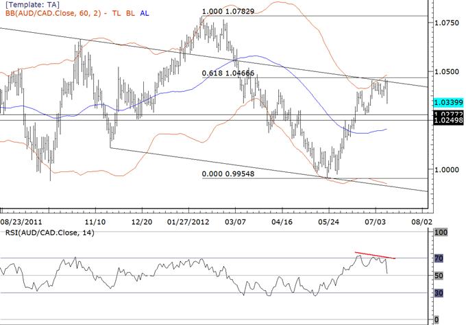 Australian Dollar Drops Across the Board