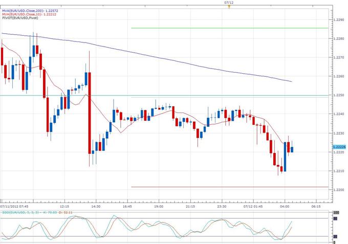 BoJ Tremors Shake Euro Below Key 1.2200 Level