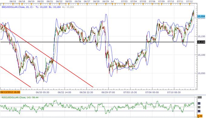 L'indice USD fait une cassure avant le PIB chinois, l'AUD va baisser à cause de la politique de la RBA