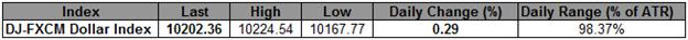 L'USD est à son plus haut pour juillet alors que le Dow chute pour la 6e journée consécutive ; on attend le PIB chinois