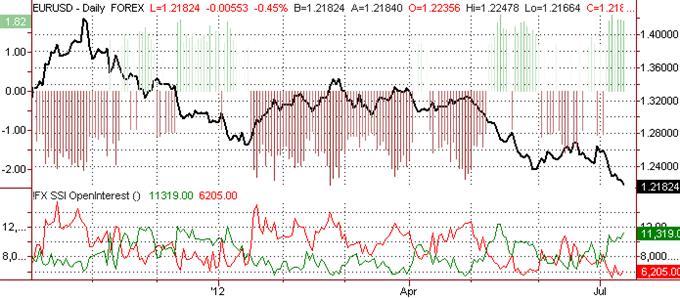 Les prévisions de l'euro tombant vers $1.1875