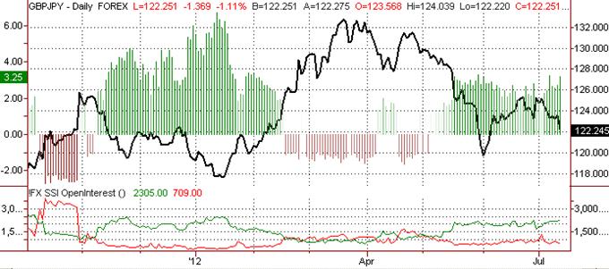 Perspectives baissières pour la livre contre le yen