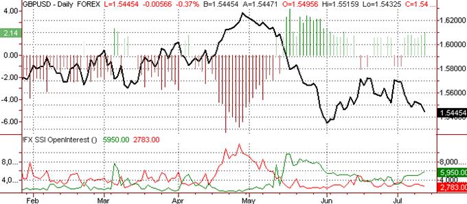 British Pound Expected to Weaken Further