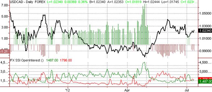 Le dollar canadien prévu à faiblir