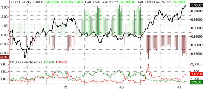 Le franc suisse devrait encore baisser contre l'USD