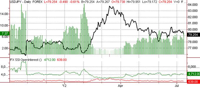 Japanese Yen Outlook Remains Bullish