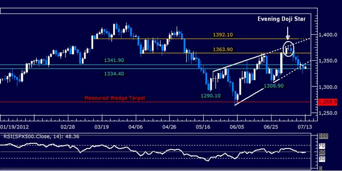 Dollar Gains Momentum as S&P 500 Setup Threatens Drop Below 1300