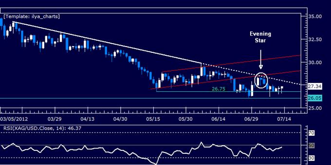 EURUSD: Maintien à la vente alors que les prix s'approchent de la marque de 1.22