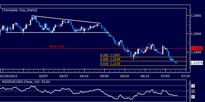 EURUSD: Hold Short as Prices Probe 1.22 Mark