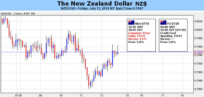 Le dollar néo-zélandais observe les données de l'inflation dans le contexte d'un agenda vide