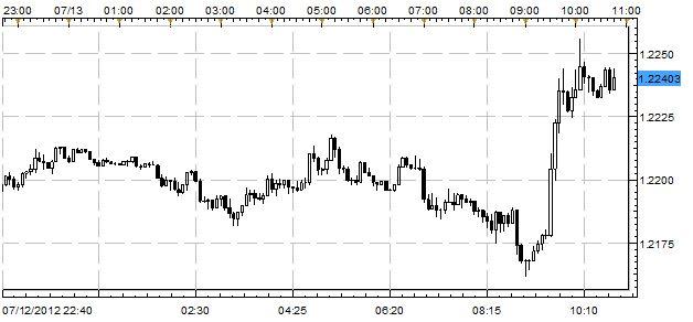 UPDATE: Aussie, Euro Surge After Quiet Performance Overnight