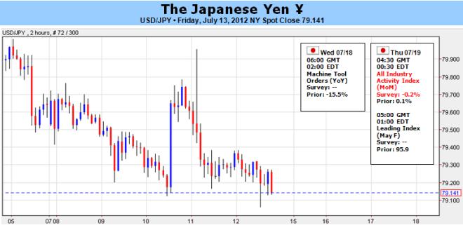 Japanese Yen at the Heart of QE3 Debate, US Data and Bernanke in Focus