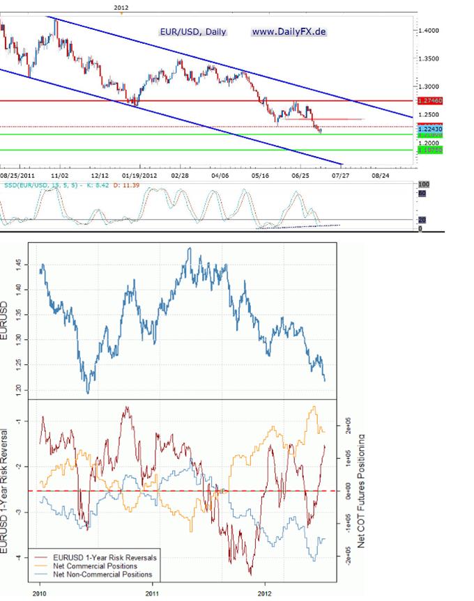 Der EUR/USD grundsätzlich eigentlich bearish, aber...