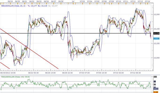 L'indice USD a des difficultés avant la déclaration de Bernanke, le JPY surveille le plus haut de juin