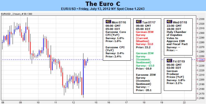 New_document_5_body_Pict.png, اليورو يتواجد وسط النطاق التاريخي ويحتاج الى انهيار شهية المخاطر بغية متابعة مساره