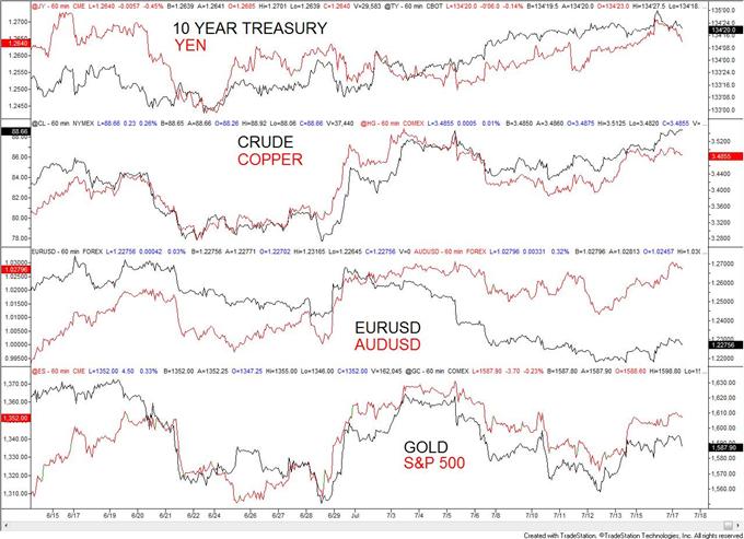 USDOLLAR Tags Important Moving Average Before Bernanke
