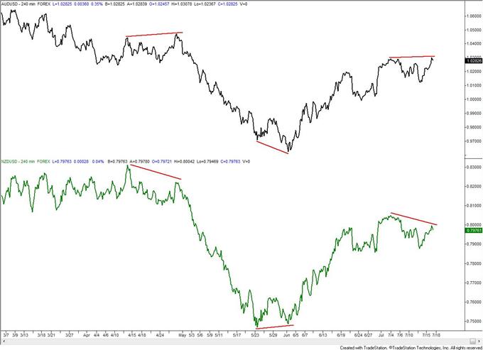 USDOLLAR_Tags_Important_Moving_Average_Before_Bernanke_body_audusd.png,