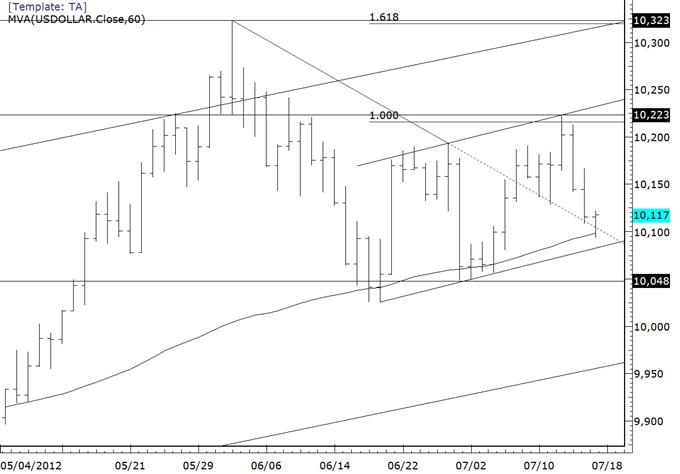 USDOLLAR_Tags_Important_Moving_Average_Before_Bernanke_body_usdollar.png,