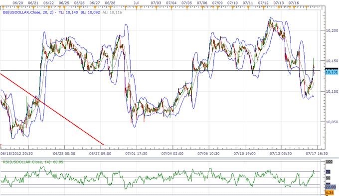 L'USD est en hausse après les déclarations de Bernanke, l'AUD en difficulté à cause des prévisions sur les taux