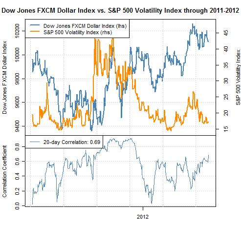 US Dollar Correlation to S&P 500 VIX Near Record; USD to Track Stocks