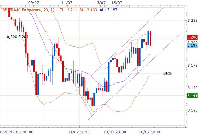 CAC 40 / DAX : La Bourse de Paris surperforme, les autres marchés en ordre dispersé