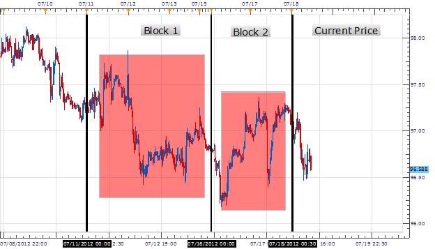 Euro Pairs Maintain Downward Momentum