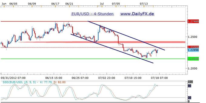 Hohe Volatilität im EUR/USD – das Vorwochenhoch im EUR/USD weiter im Fokus