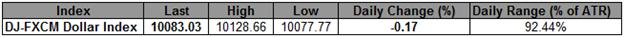 L'indice USD dans sa 4e journée de pertes ; consolidation à venir