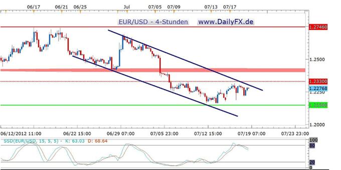 Der EUR/USD weiter unverändert – wer oder was liefert Impulse?