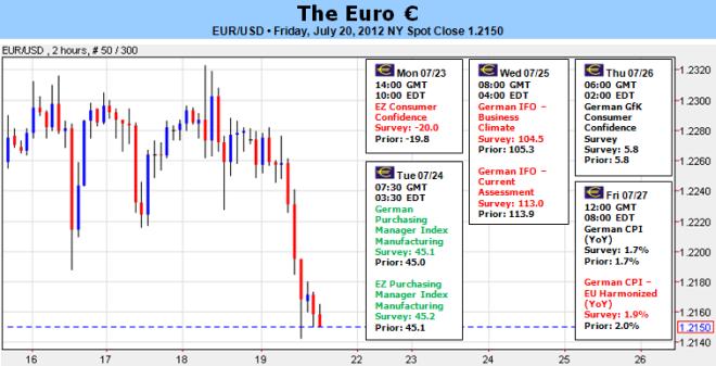 L'euro se dirige vers de nouveaux plus bas pour 2012 alors que la récession s'aggrave