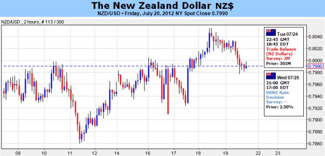 New Zealand Dollar-Ausblick hängt an Politik der RBNZ