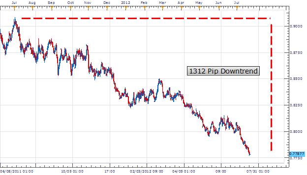 RSI : déclenchement de trades sur les marchés en oscillation