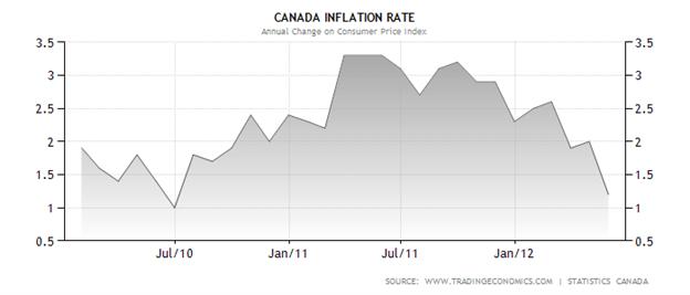 L'USDCAD est prêt pour les données de l'inflation