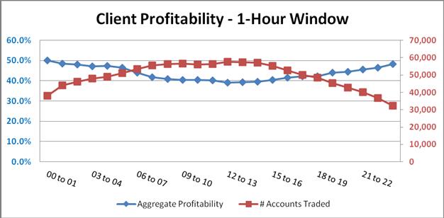 Améliorer la profitabilité avec la saisonnalité intraday