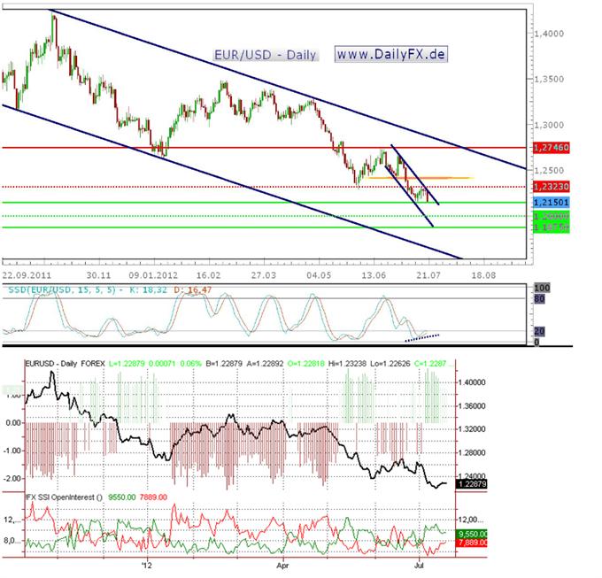 Die Risiko-Aversion kehrt zurück, der EUR/USD auf dem Weg Richtung 1,1875 US-Dollar?