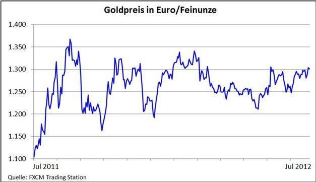 Letzter Ausweg Notenpresse - Goldpreis vor neuer Rallye?