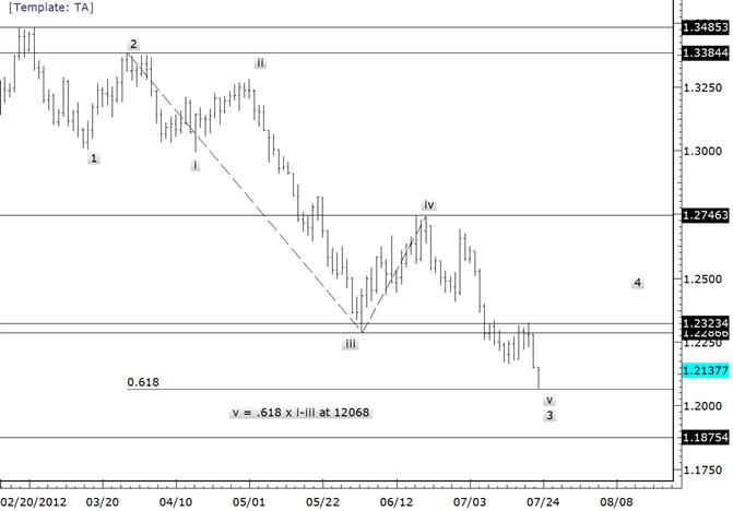 EURUSD Doji Suggests Demand Below 12100