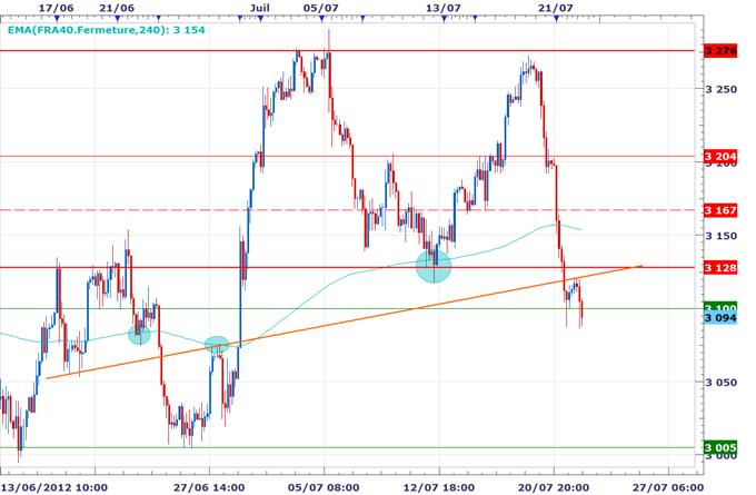 CAC 40 / DAX : Les marchés vacillent entre le vert et le rouge