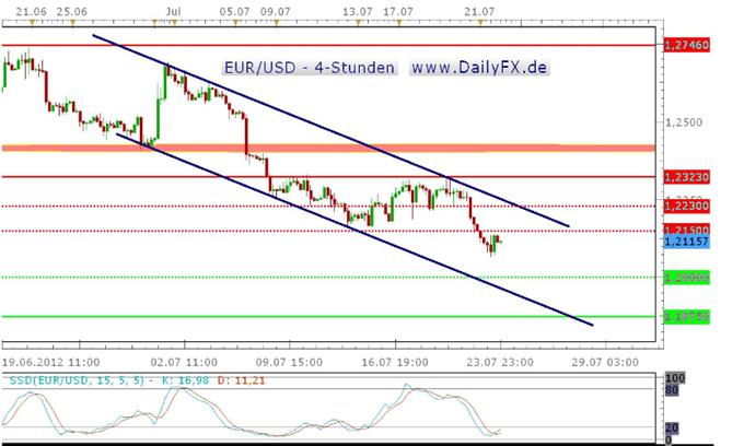 Der EUR/USD markiert erneut neue Jahrestiefs – Erreichen der 1,1875 USD nur eine Frage der Zeit?