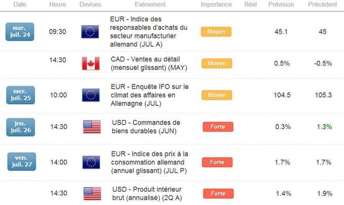 EUR/CAD : Objectif majeur de moyen terme atteint, rachats de ventes sur le bas du canal à surveiller