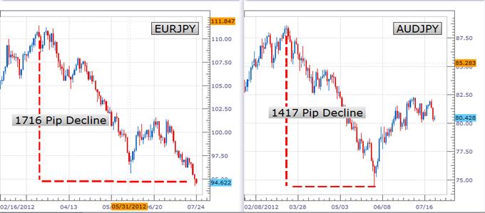 Pourquoi trader les paires croisées de l'euro